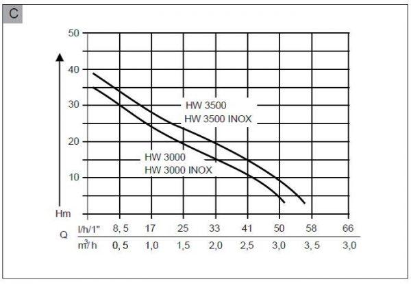 Hidrofor electric AL-KO HW 3000 Inox Classic